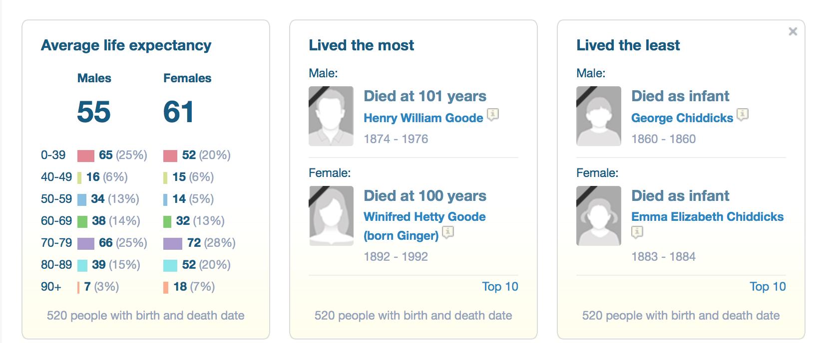 Average life expectancy