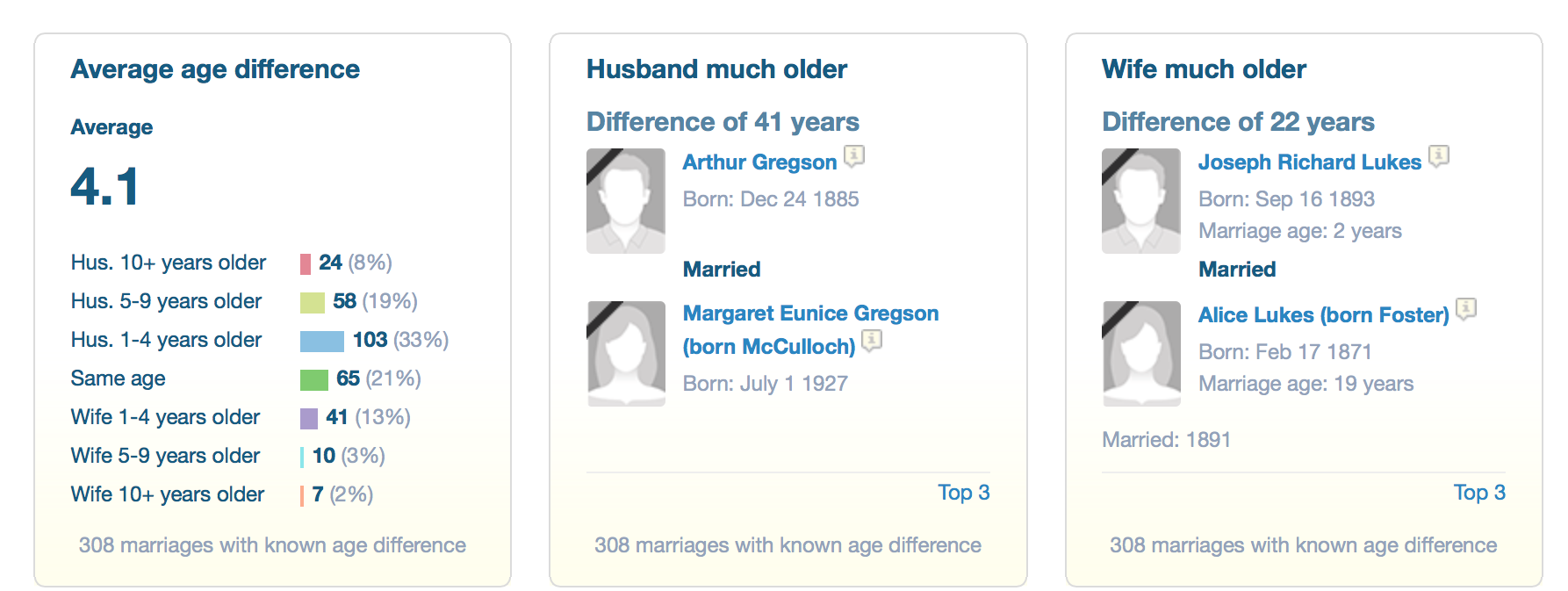 marriage data