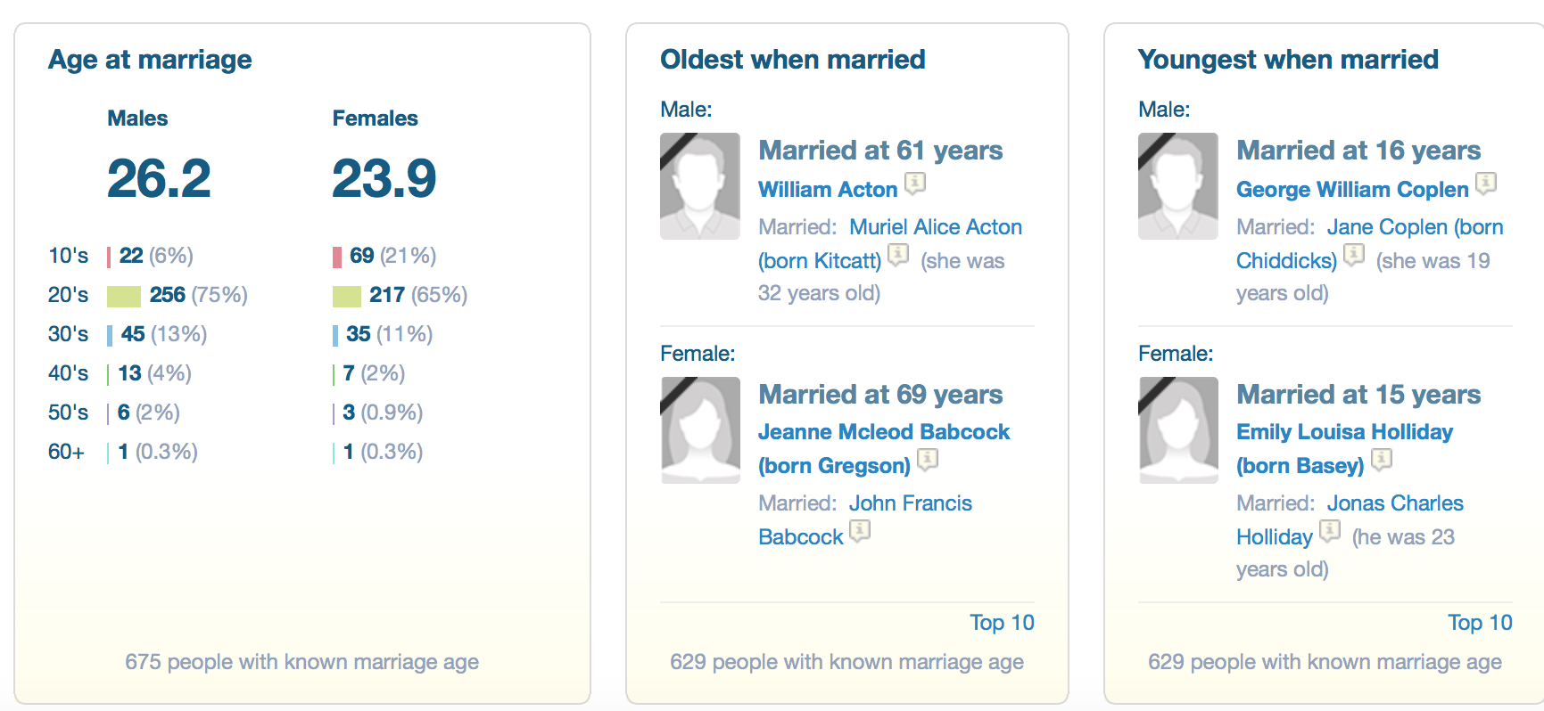 Oldest and youngest Marriages